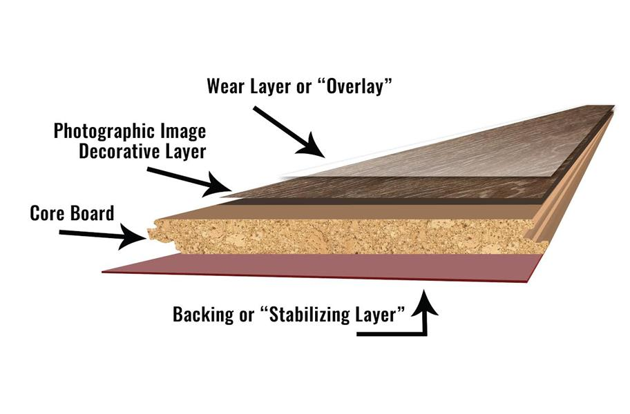 Flooring layers | Bowling Carpet